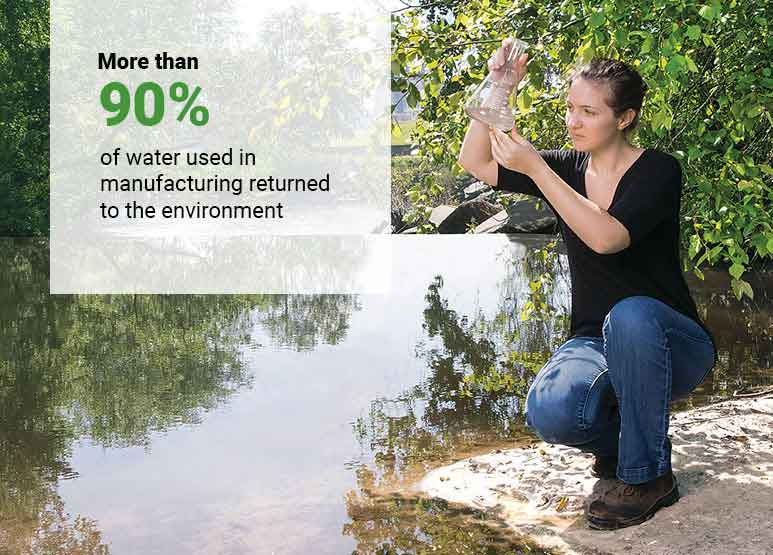 More than 90% of water used in manufacturing returned to the environment